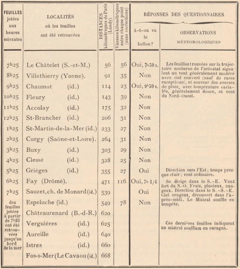 Tableau résumé des feuilles-questionnaires